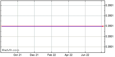 Vision-sciences (mm) Historical Stock Chart April 2014 to April 2015