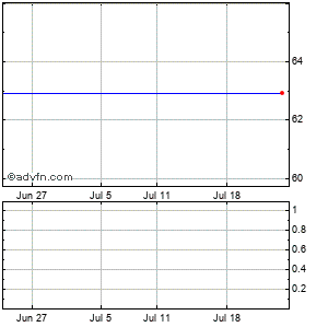 Varian Semiconductor Equipment Associates (mm) Monthly Stock Chart April 2013 to May 2013