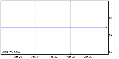 Varian Semiconductor Equipment Associates (mm) Historical Stock Chart May 2012 to May 2013