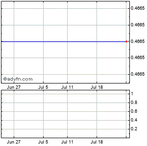 Vivus (mm) Monthly Stock Chart June 2015 to July 2015