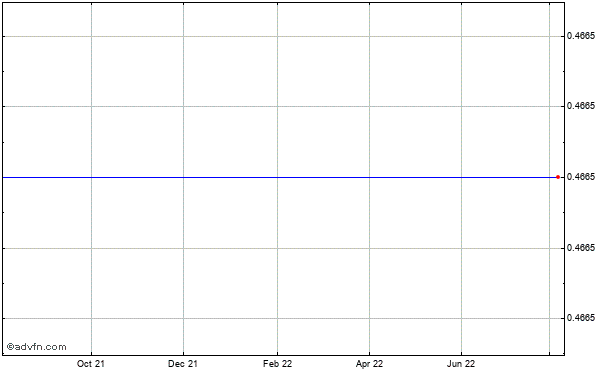 Vivus (mm) Historical Stock Chart July 2014 to July 2015