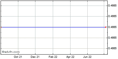 Vivus (mm) Historical Stock Chart March 2014 to March 2015