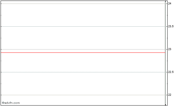 Warner Chilcott Limited (mm) Intraday Stock Chart Thursday, 23 May 2013
