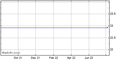 Warner Chilcott Limited (mm) Historical Stock Chart February 2015 to February 2016