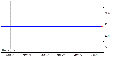 Warner Chilcott Limited (mm) Historical Stock Chart May 2012 to May 2013