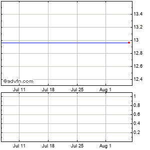 West Marine (mm) Monthly Stock Chart November 2015 to December 2015