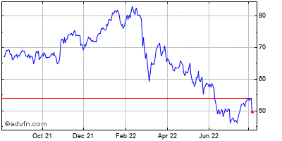 Wpp Plc Ads (mm) Historical Stock Chart May 2012 to May 2013