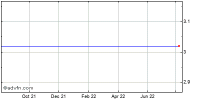 The Wet Seal (mm) Historical Stock Chart December 2013 to December 2014