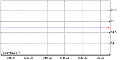 Web.com Grp., (mm) Historical Stock Chart May 2015 to May 2016