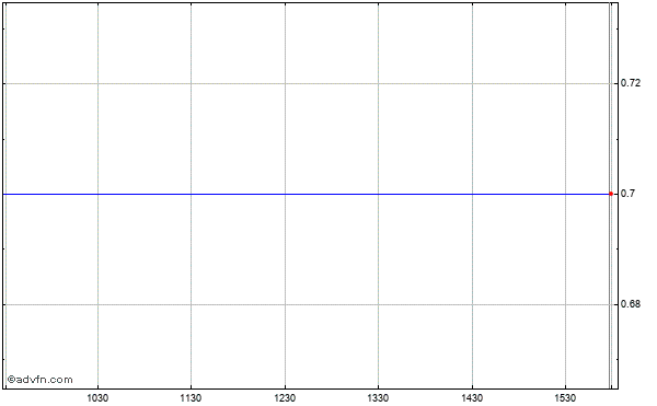 Xata (mm) Intraday Stock Chart Saturday, 18 April 2015