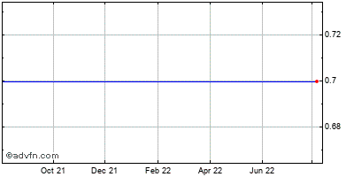 Xata (mm) Historical Stock Chart April 2014 to April 2015