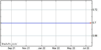 Xata (mm) Historical Stock Chart May 2012 to May 2013