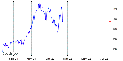 Xilinx (mm) Historical Stock Chart February 2015 to February 2016