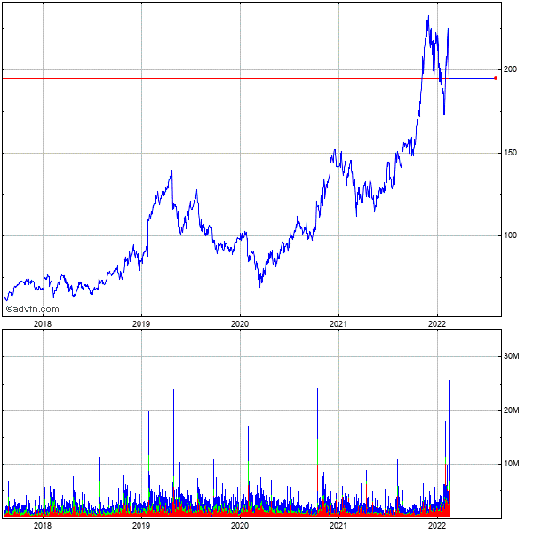 Xilinx (mm) 5 Year Historical Stock Chart September 2009 to September 2014