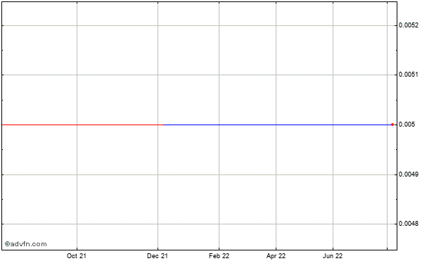 Lecg (mm) Historical Stock Chart May 2014 to May 2015