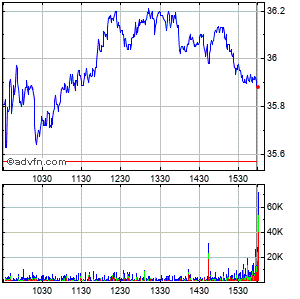 Dentsply International Inc. (mm) Intraday Stock Chart Thursday, 18 September 2014
