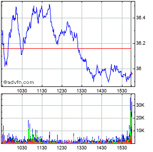Dentsply International Inc. (mm) Intraday Stock Chart Friday, 24 May 2013