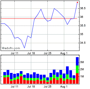 Dentsply International Inc. (mm) Monthly Stock Chart August 2014 to September 2014
