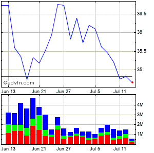 Dentsply International Inc. (mm) Monthly Stock Chart April 2013 to May 2013