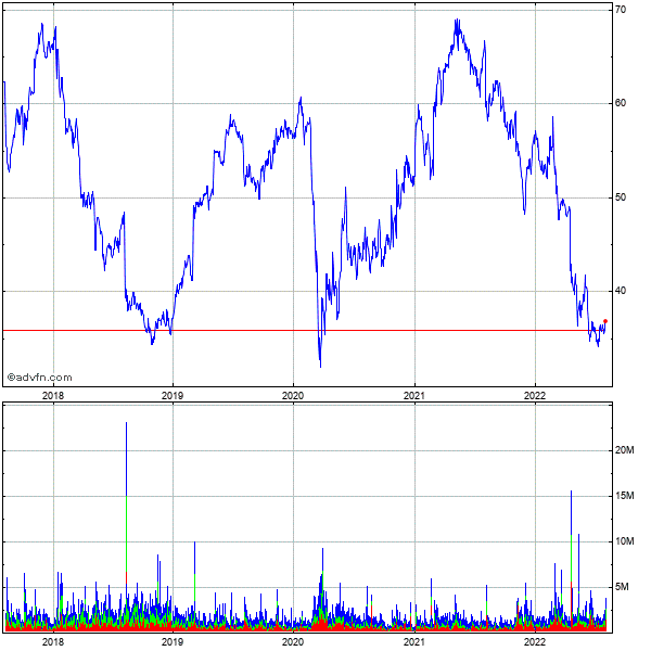 Dentsply International Inc. (mm) 5 Year Historical Stock Chart September 2009 to September 2014
