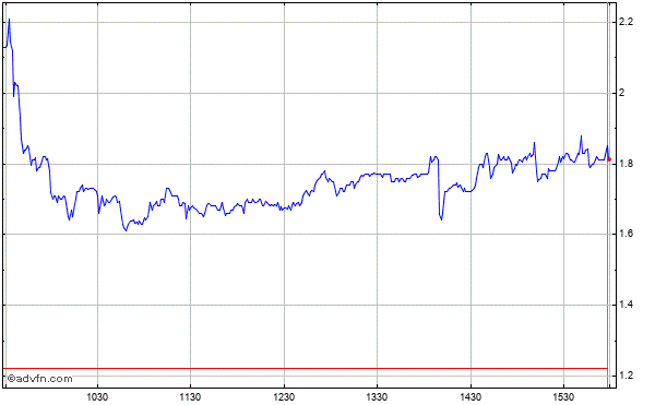 Xyratex Ltd. - Common Shares (mm) Intraday Stock Chart Wednesday, 22 October 2014