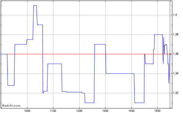 Xyratex Ltd. - Common Shares (mm) Intraday Stock Chart Thursday, 23 May 2013