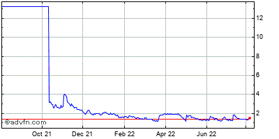 Xyratex Ltd. - Common Shares (mm) Historical Stock Chart May 2012 to May 2013