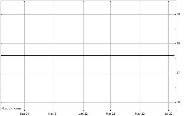 Crosstex Energy (mm) Historical Stock Chart May 2012 to May 2013