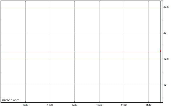 Ixia (mm) Intraday Stock Chart Thursday, 23 October 2014