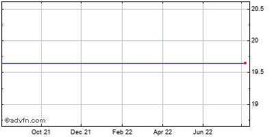 Ixia (mm) Historical Stock Chart October 2013 to October 2014