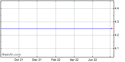 Yadkin Valley Financial (mm) Historical Stock Chart May 2012 to May 2013