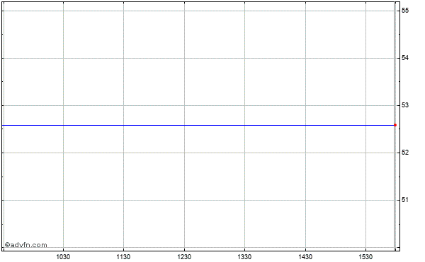 Yahoo! Inc. (mm) Intraday Stock Chart Wednesday, 27 August 2014