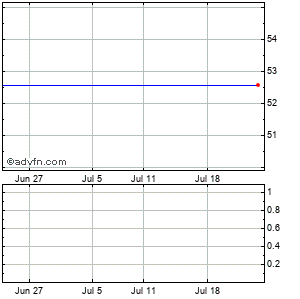 Yahoo! Inc. (mm) Monthly Stock Chart September 2015 to October 2015