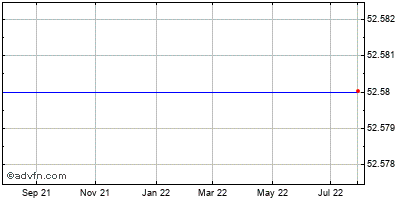 Yahoo! Inc. (mm) Historical Stock Chart August 2013 to August 2014