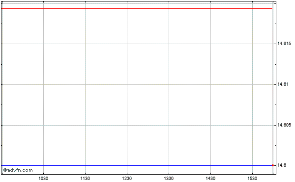 Zymogenetics (mm) Intraday Stock Chart Wednesday, 22 May 2013