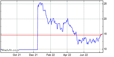 Zymogenetics (mm) Historical Stock Chart May 2012 to May 2013