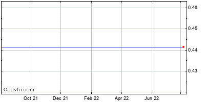 Zila (mm) Historical Stock Chart July 2014 to July 2015