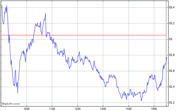 Zions Bancorporation (mm) Intraday Stock Chart Wednesday, 22 May 2013