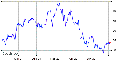Zions Bancorporation (mm) Historical Stock Chart May 2012 to May 2013