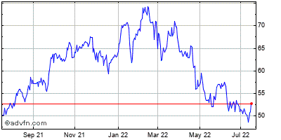 Zions Bancorporation (mm) Historical Stock Chart November 2013 to November 2014