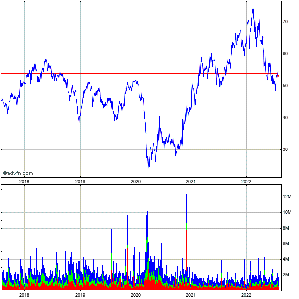 Zions Bancorporation (mm) 5 Year Historical Stock Chart May 2008 to May 2013