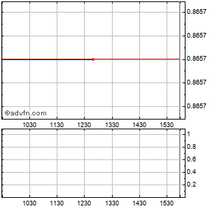 Ziopharm Oncology (mm) Intraday Stock Chart Thursday, 23 May 2013