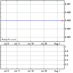 Zix (mm) Monthly Stock Chart April 2013 to May 2013