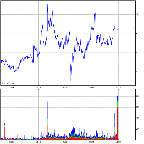 Zix (mm) 5 Year Historical Stock Chart May 2008 to May 2013