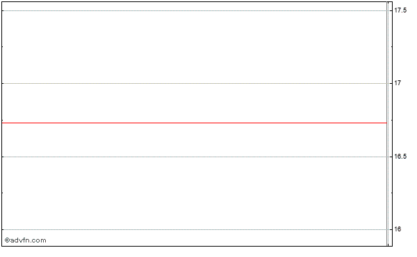 Zoltek Companies (mm) Intraday Stock Chart Sunday, 21 December 2014