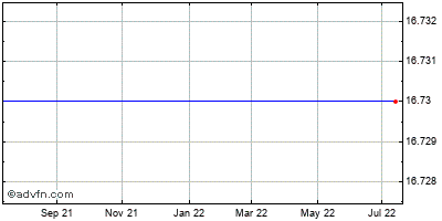 Zoltek Companies (mm) Historical Stock Chart December 2013 to December 2014