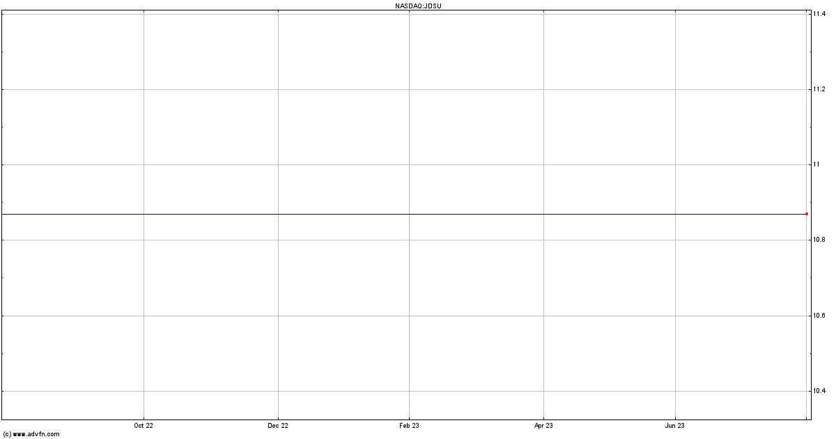 (MM) Stock Chart - JDSU