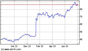 Historische (12 maanden) beurs informatie Paccar (NASDAQ:PCAR)