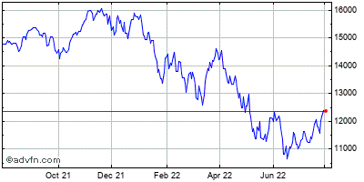 Nasdaq Composite Historical Chart September 2013 to September 2014