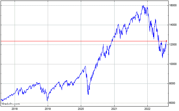 Nasdaq Composite 5 Year Historical Chart September 2009 to September 2014